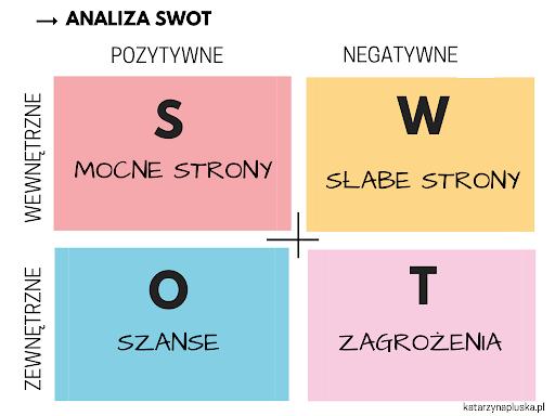 Analiza SWOT sposobem na zarządzanie w kryzysie